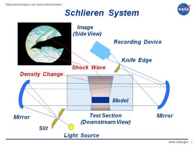 Photograph of a wind tunnel model using a schlieren system along  with a schematic explaining the operation of the system