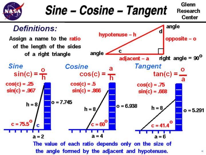 Sine-Cosine-Tangent