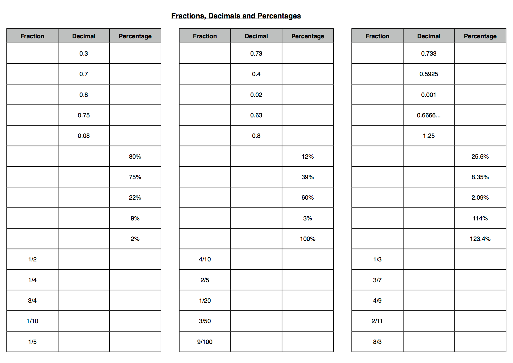Free Math Worksheets Fractions Decimals And Percents free – Fraction Percent Decimal Worksheet