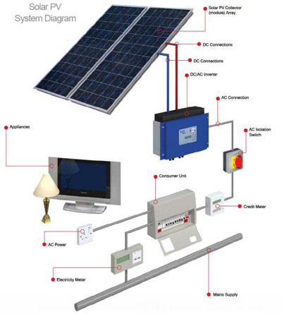 Photovoltaic Wiring Diagram Wiring Diagram