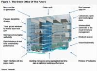 Verdantix offers a blueprint for green office buildings ...