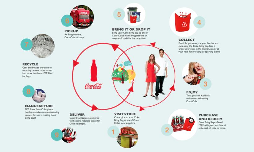 Unilever Coca Cola Levi39s 11 Inspiring Supply Chain
