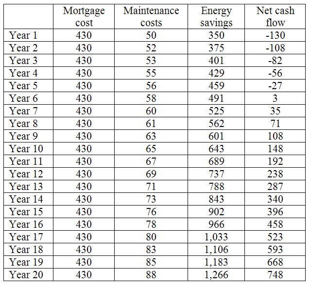 Payback Calculations for Energy-Efficiency Improvements
