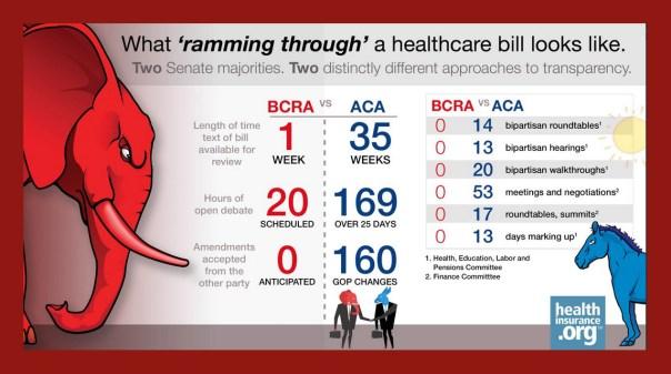 healthcare ramchart