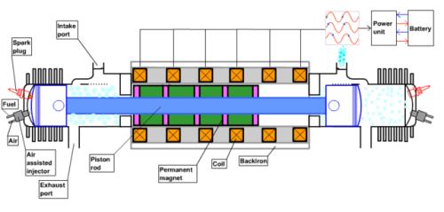 freepistonengine Free Piston Engine: Worth Investing In It to Power Future Electric Cars?
