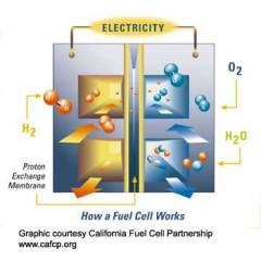 hydrogen fuel cell MRC 201: Water Powered Fuel Cell For the US Army