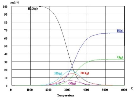 water split temperature graph Clean Hydrogen Obtained Through Thermolysis of Water by H2 Power Systems