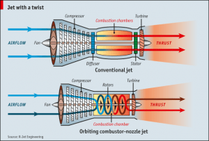 r jet orbiting combustion nozzle engine 300x203 New OCN Jet Engine Sips 25% Less Fuel and Outputs 75% Less Greenhouse Gases