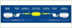 sustainx isothermal caes 300x117 SustainX Makes Compressed Air Energy Storage Cheaper and More Efficient