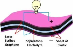 graphene dvd supercapacitor 300x193 LightScribe Etched Graphene DVDs Making Supercapacitors Better Than Batteries