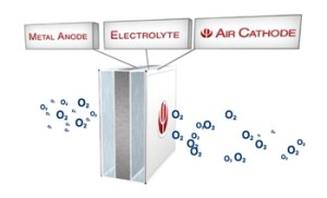 Battry2v4 300x182 Phinergys Recycled Aluminum Air Battery Could Power Future EVs
