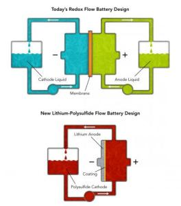 flow battery 264x300 New Simpler Flow Battery for Grid Storage Developed at Stanford University
