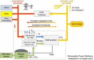 power to gas p2g 300x193 Power to Gas System in Germany Uses Sun and Wind to Make Natural Gas