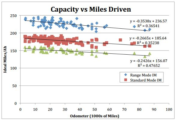 battery capacity vs miles EV Batteries Last More Than Youd Expect, Survey Finds