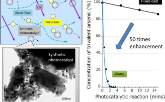 Panasonic's Titanium Dioxide Zeolite Photocatalyst - Solar Powered Water Purification Up to 100x Faster