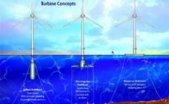 Floating Off-Short Wind Turbines Could Power All of Europe