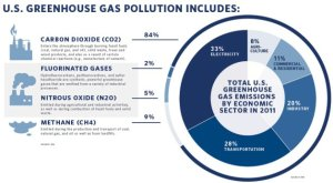 ghg large 300x165 Addressing Climate Change: Power Producers Balk at Carbon Dioxide Limits
