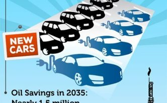 Electric Vehicles Save Millions of Dollars and Megatons of Carbon Dioxide
