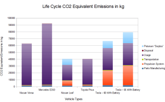 electric-vehicles-co2-emissions