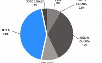 Tesla Model S Dominates Electric Vehicle Sales in Canada