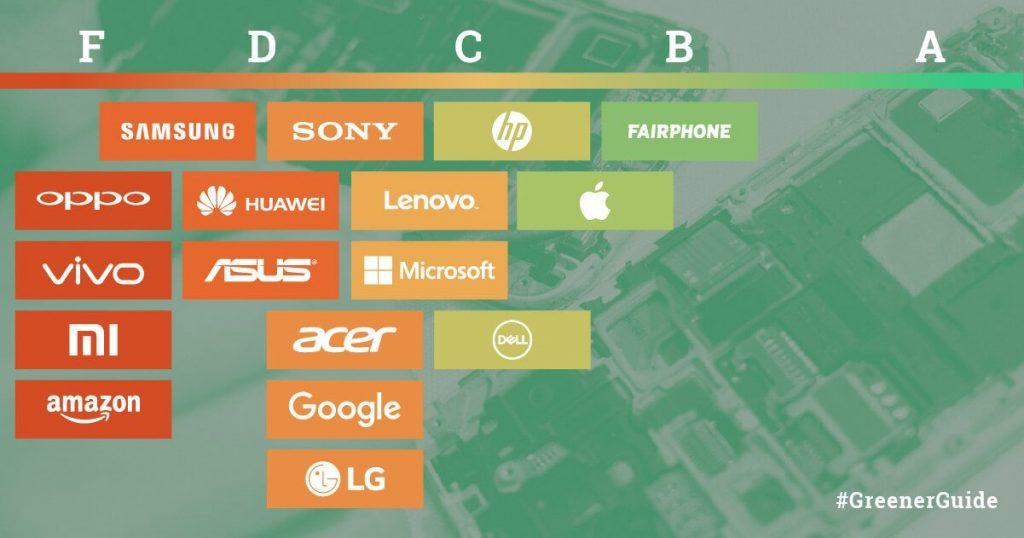 Greenpeace Report Guide to Greener Electronics 2017 - Greenpeace USA