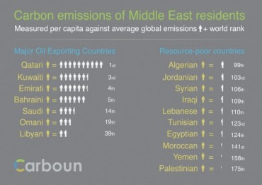 The Middle East's Carbon Emissions At A Glance (Infographic)