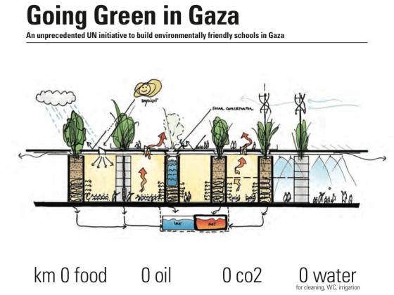 sustainable development, green design, solar energy, eco-schools, Gaza, UNRWA, environmental education, green building, renewable energy