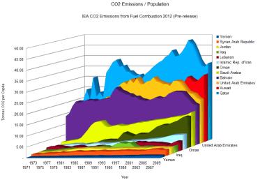 Will the Kyoto Protocol Survive Qatar 2012?