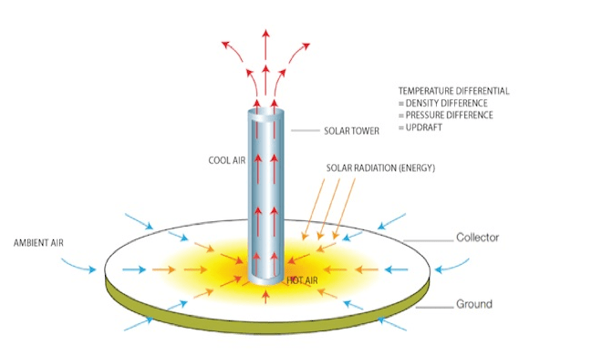 Soaring Solar Updraft Towers Are New CSP Tech Coming to the Middle East