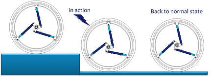 softwheel diagram