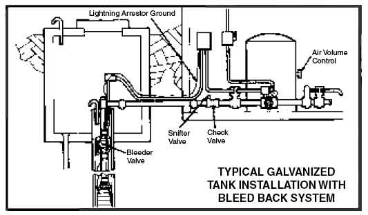 submersible pump installation diagram