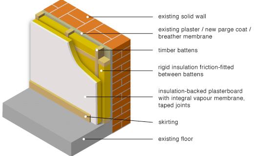 3d Stone Effect Wallpaper Uk Greenspec Housing Retrofit Solid Wall Insulation
