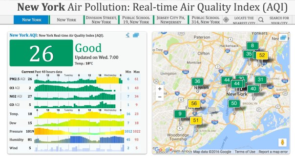 Air Quality Index for NYC
