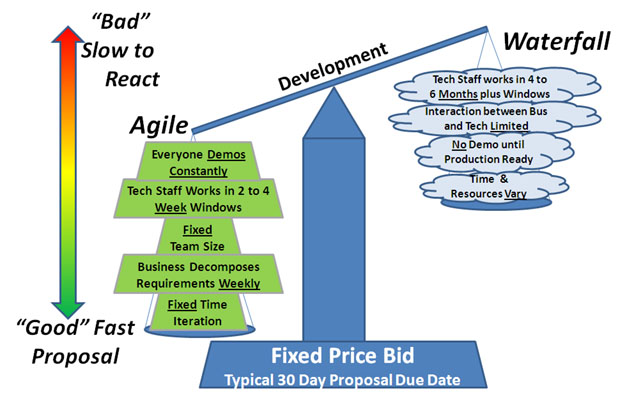 Delivering Fixed Price Proposals Agile vs Waterfall GregMester