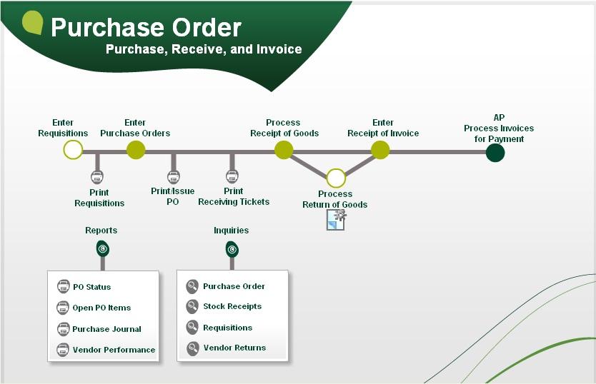 Purchase Order (PO) Flow in Sage 500 ERP \u2013 Sage 100 and Sage 500 ERP