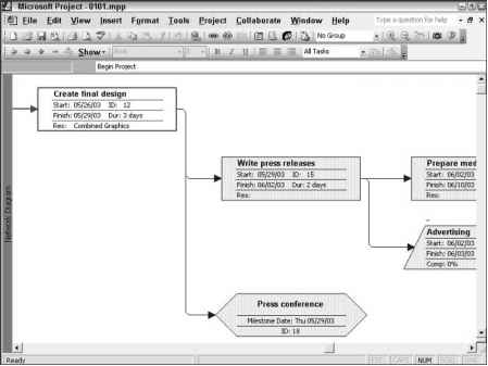 Diagrams that aid project management - Microsoft Project