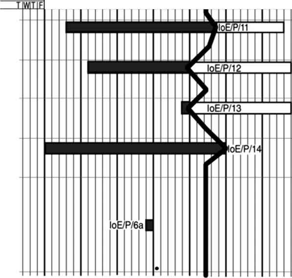 Visualizing progress - Software Project Management