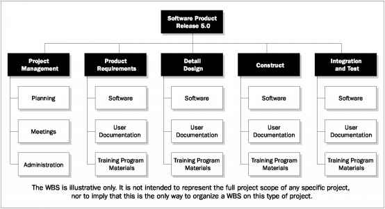 Figure Sample Work Breakdown Structure Organized by Phase