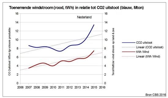 Meer weersafhankelijke stroom leidt tot meer CO2 uitstoot