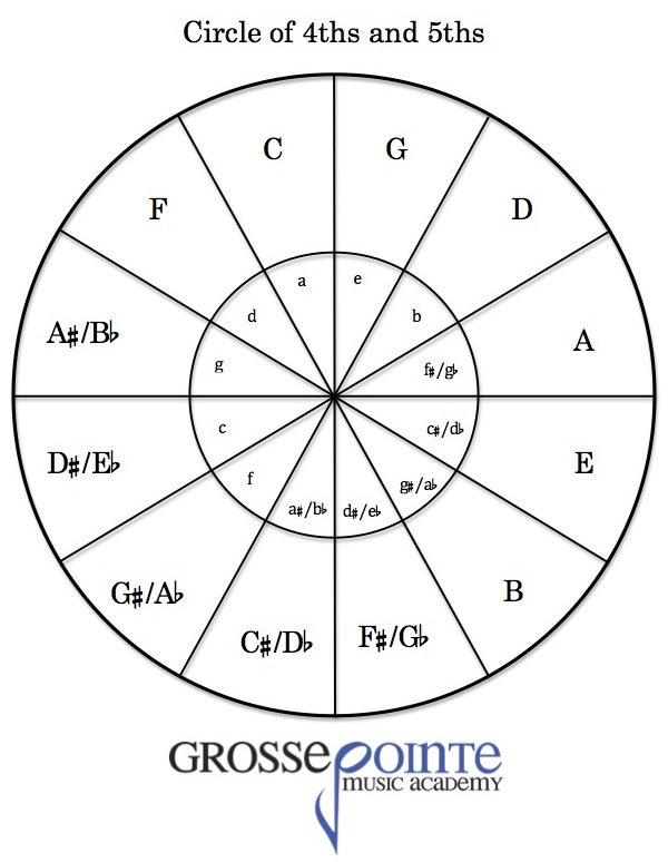 Circle of 5ths pdf Free PDF download music theory chart for students