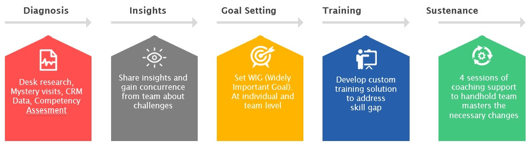 Sales Coaching, Sales Management and Sales Training India - how to develop a sales training plan