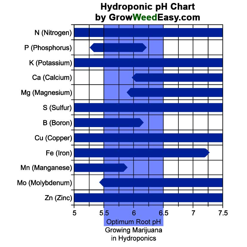 Airflow Calculator  Hydroponics pH Chart Grow Weed Easy - ph chart
