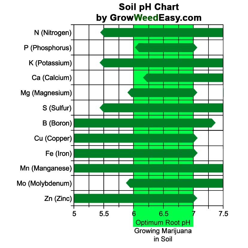 How to Check pH  Stop Cannabis Nutrient Deficiencies Grow Weed Easy - ph chart