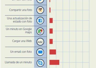 ¿Cuántos megas consumen WhatsApp, Youtube o Facebook?