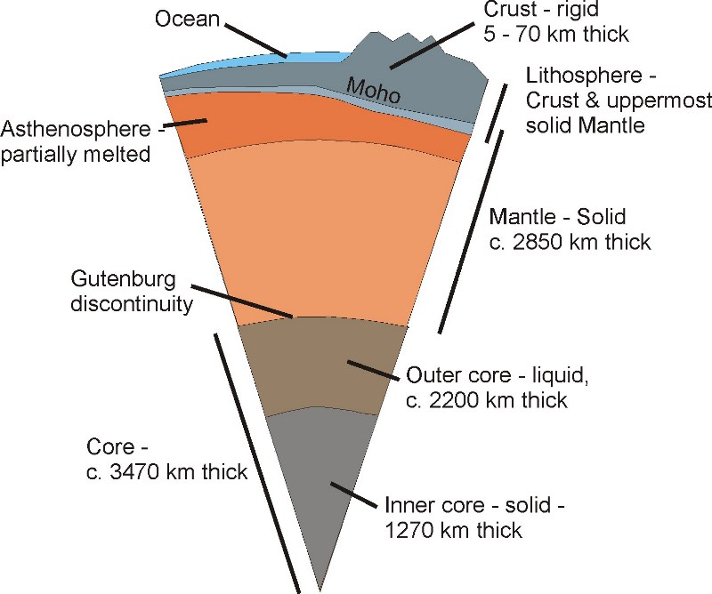 The Earth\u0027s Structure