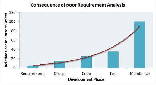 Requirement Analysis in QA Best Practices In QA GS Lab - requirement analysis