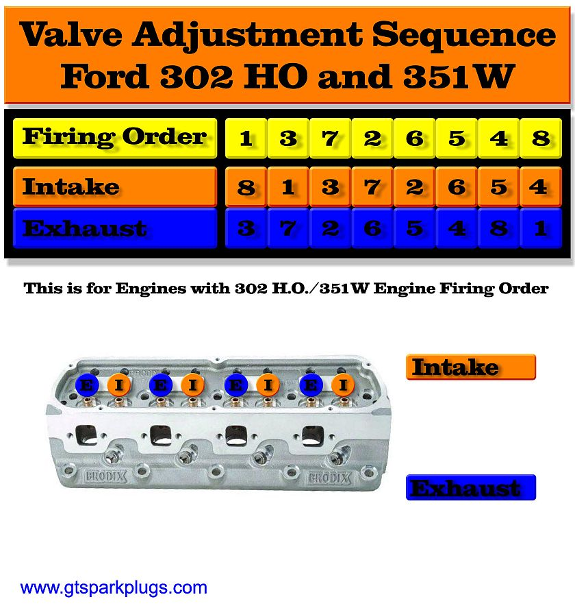 Ford 302 HO and 351W Valve Adjusting Order GTSparkplugs