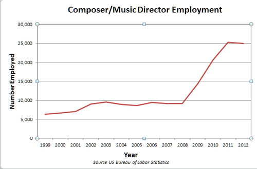 Study Video games causing spike in music composer employment