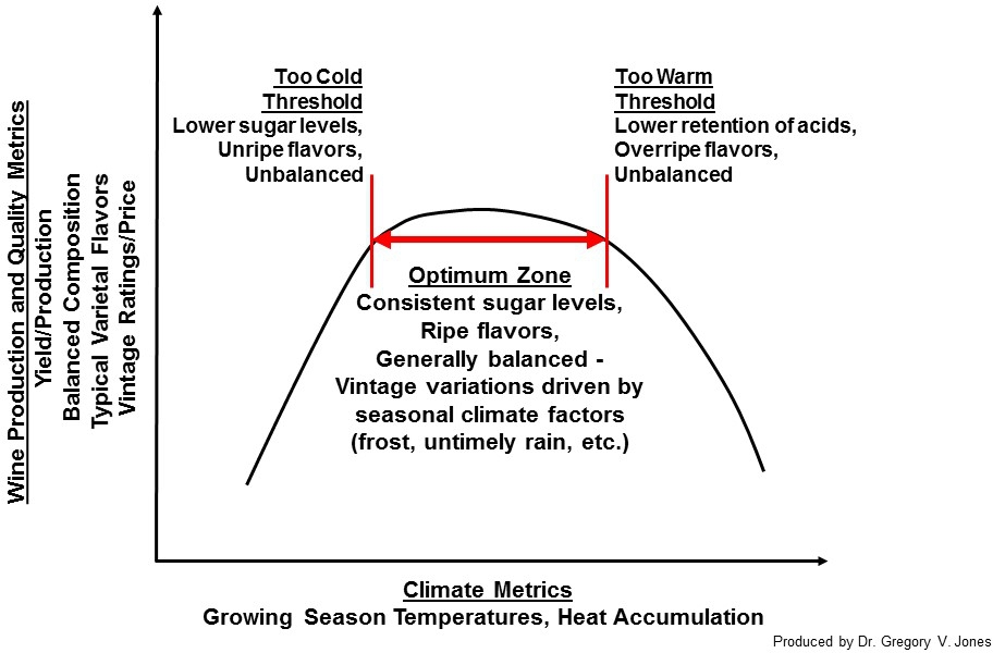 Climate, Grapes, and Wine - Gregory Jones - Articles - GuildSomm