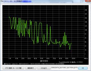 foltia HGST  交換HDD アクセス速度グラフ